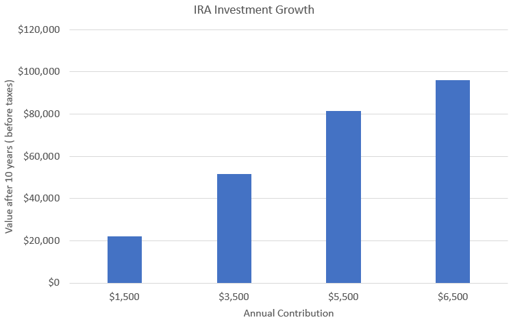 Fund your IRA for 2018