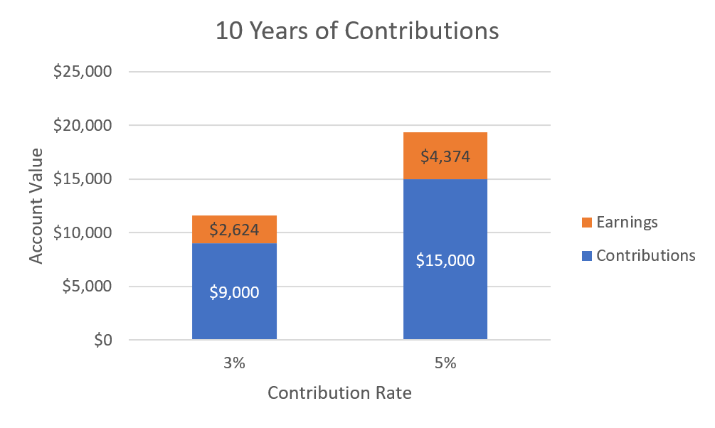 401(k) tips - Increasing Contributions
