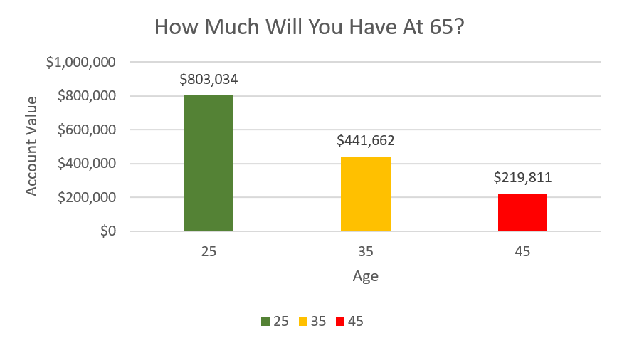 401(k) tips - benefits of starting early
