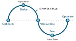Impact of Coronavirus on Your Investment